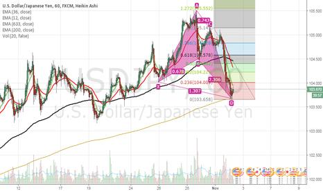 USDJPY: Bullish Crap pattern on USD/JPY