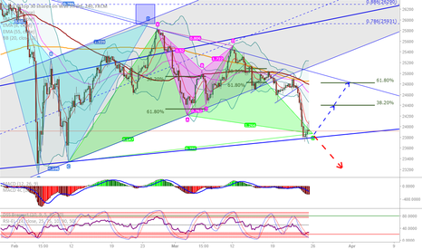 US30: DJIA: Harmonics, possible new pattern but beware for a breakout