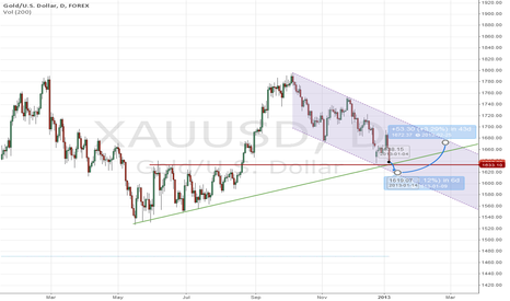 XAUUSD: Lower Lows For Higher Highs
