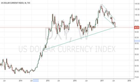 DXY: USindex Last buy view