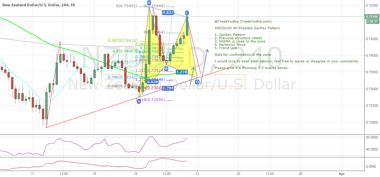 #NZDUSD 4H Possible Gartley Pattern