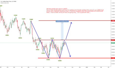 USDCHF: Usdchf  view on daily charts