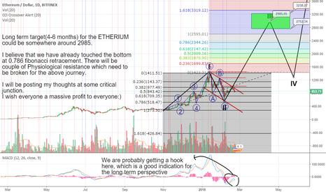 ETHUSD: Etherium long term Prediction