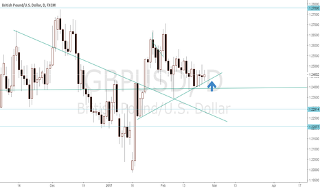 GBPUSD: POSSIBLE LONG OPPORTUNITY