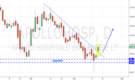 APOLLOHOSP: Apollo Hospital - Trendline Breakout