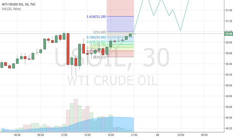 USOIL: Long WTI with Support for now