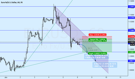 EURUSD: EURUSD consolidating after drop from NFP