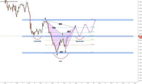 EURAUD: Gartley Pattern + Potential Inverse Head and Shoulders Pattern