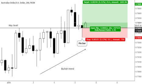 AUDUSD: Trend continuation pin bar at key level