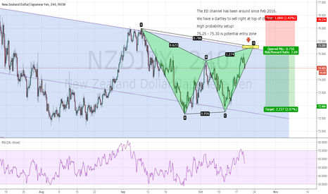 NZDJPY: NZDJPY - How to use ED channel to increase your winning %