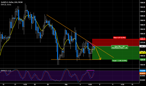 XAUUSD: 50+ PIPS UP FOR GRABS ON GOLD