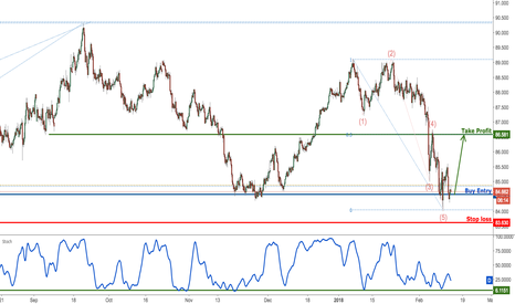 AUDJPY: AUDJPY testing strong support, prepare for a bounce