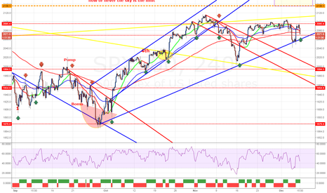 SPX500: SPX500 the Monday shakeout now up