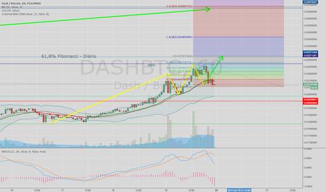 DASHBTC: DASH - Topo histórico??? (Continuação - gráfico 1h)