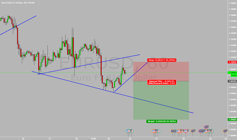 EURUSD: EURUSD SELL STOP SET UP