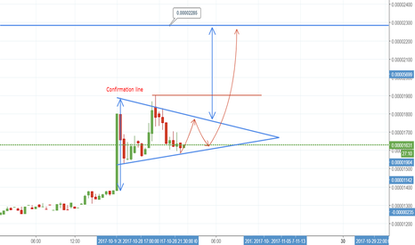 HMQBTC: Bullish pennant performed