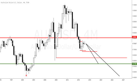 AUDUSD: AUDUSD Bearish 4M
