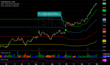 TSN: Sometimes Its as Simple as Buying the Breakout Above #Resistance