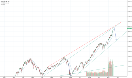 SPX: Is it going to be this easy?