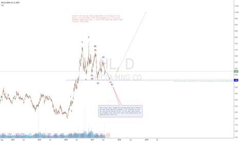 HL: HECLA mining longterm buy