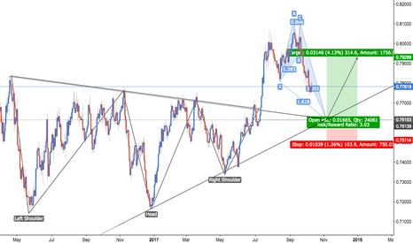 AUDUSD: AUD/USD - Harmonics Meet Technical Structure