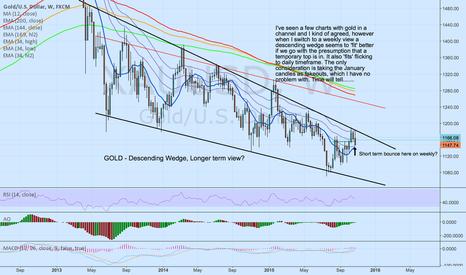 XAUUSD: XAU/USD: Descending Wedge or Channel?
