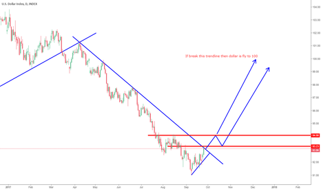 DXY: Usdindex going up