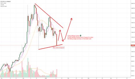 BTCUSD: BTC/USD Falling Wedge (COINBASE)
