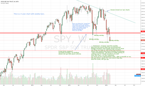 SPY: 5 year view of previous idea