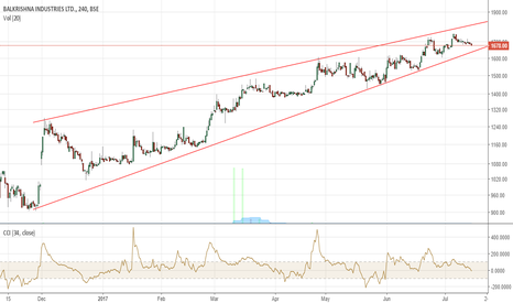 BALKRISIND: Balkrishna Industries, Breakout coming soon