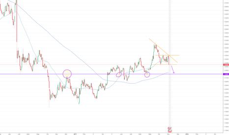 GBPUSD: vente GBP/USD
