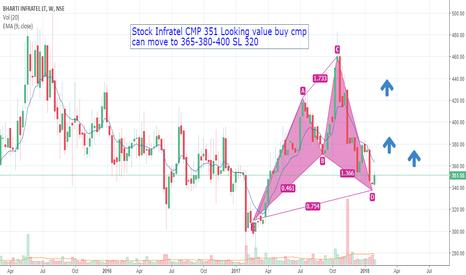 INFRATEL: Stock INFRATEL value buy above 340 SL 320 TGT 365-385-410