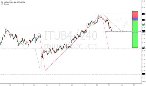 ITUB4: Qual é A Sua Aposta?