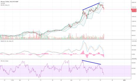 BTCUSD: BTC, LTC, ETH - masive bearish divergence while BCH pumped