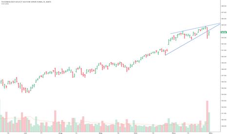 XLK: Bearish rising wedge
