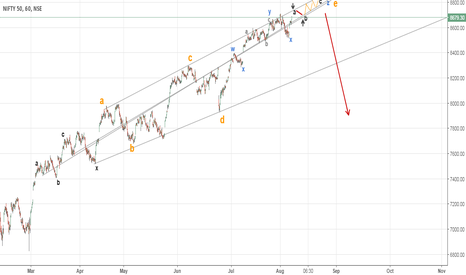 NIFTY: Complex  e-wave (Nifty getting worse)
