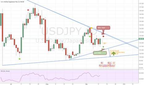 USDJPY: Narrowing price range, upcoming trend breakout and opportunities