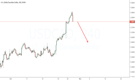 USDCAD: Looking for a short-term sell-setup