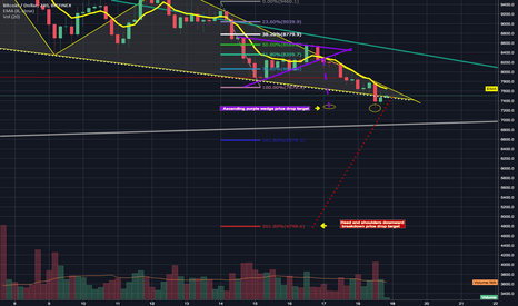 BTCUSD: Ascending wedge drop target dropped to the exact length of wedge