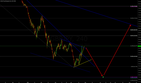 GBPJPY: 4H view of GBPJPY