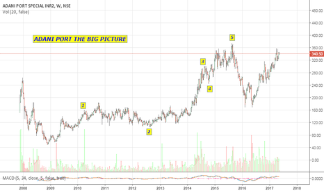 ADANIPORTS: ADANI - THE BIG PICTURE - WEEKLY CHART