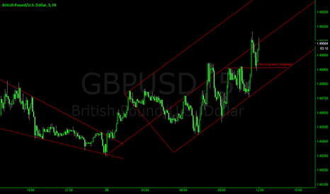 GBPUSD: GBPUSD BULLISH BEFORE 8:30 DATA