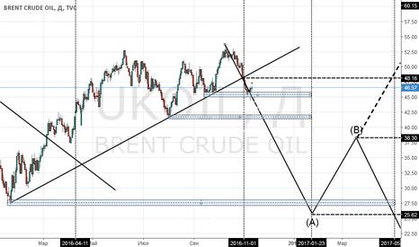UKOIL: Будущая определенность, долгосрочный прогноз по нефти (продол...