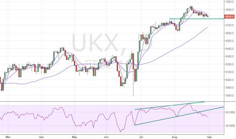 UKX: FTSE100 – Bears await break below 6780