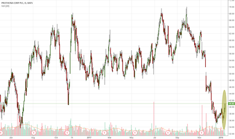 PRTA: Rising From 18-Month Support