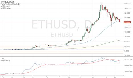 ETHUSD: ETH - Still looking bearish