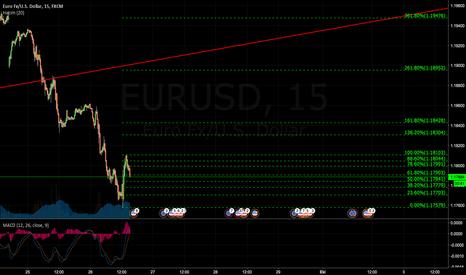 EURUSD: EURUSD %161 Fibonacciye dikkat