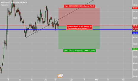 GBPJPY: Sell