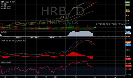 HRB: Still short