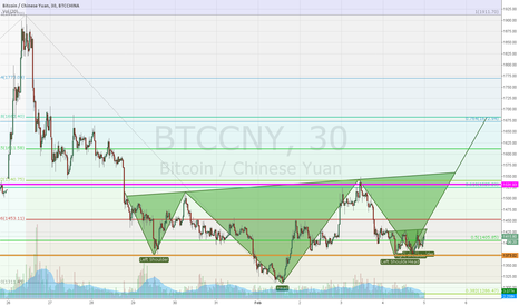 BTCCNY: Possible repeating H&S.